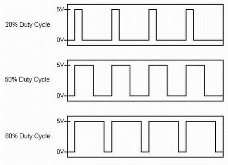 arduino-pwm-wave-signal